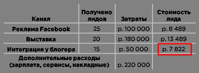 определение стоимости лида