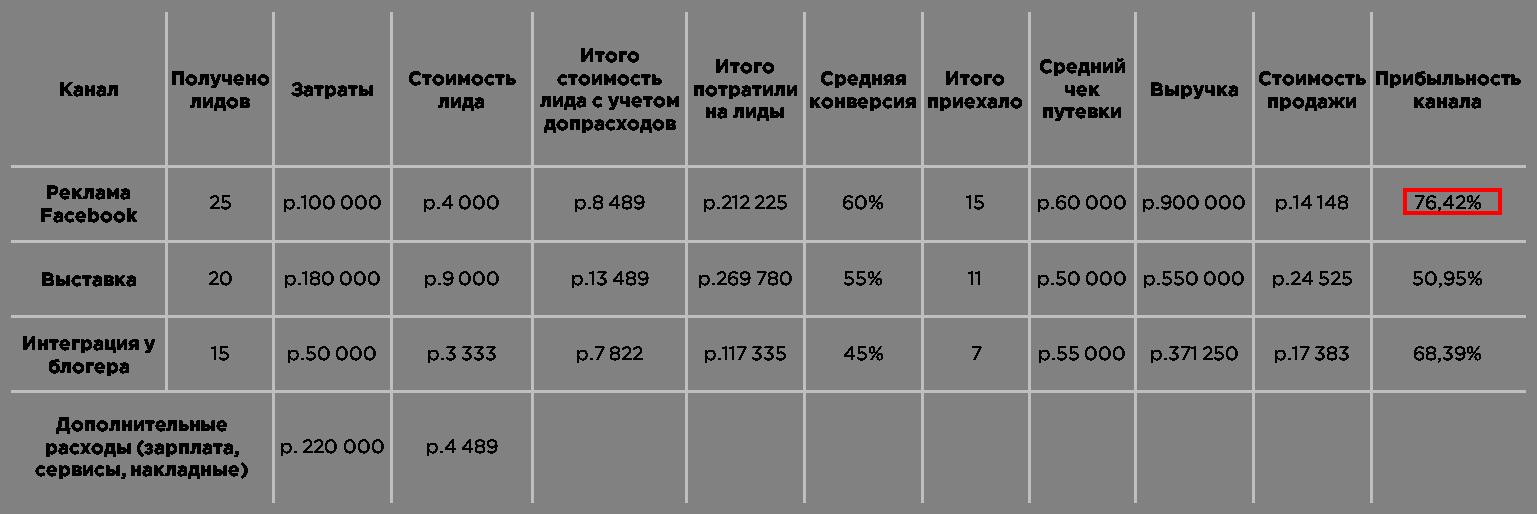 определение прибыльности канала