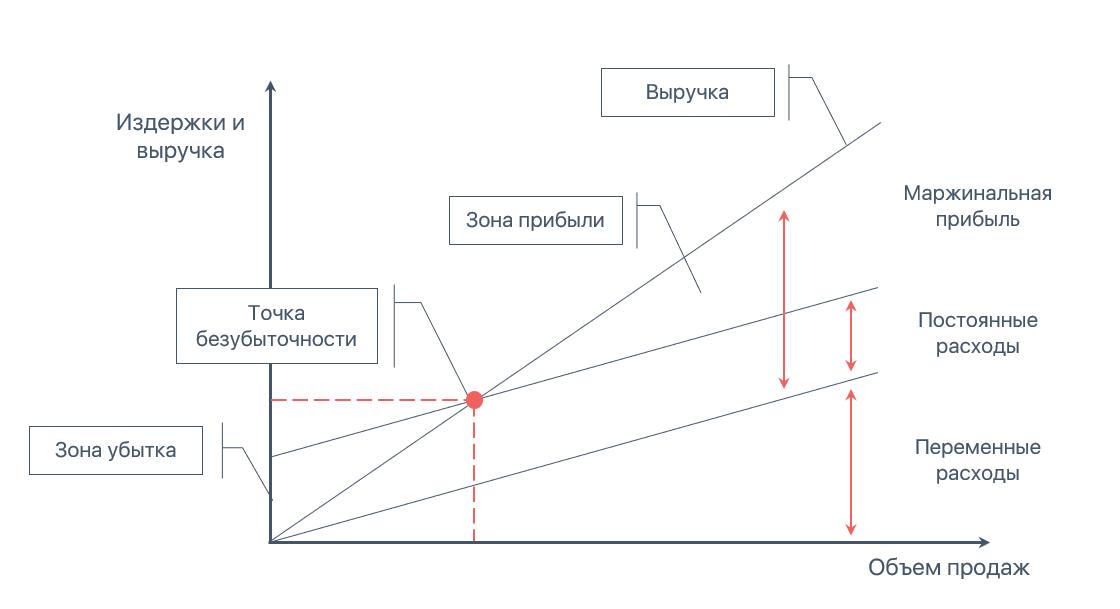 График «Затраты—объем—прибыль»